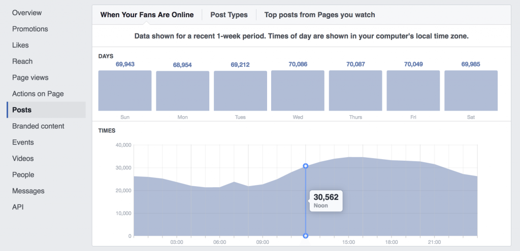 Facebook Insights showing when your followers are online.